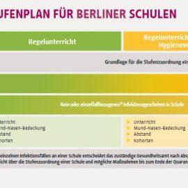 Corona-Stufenplan für Berliner Schulen